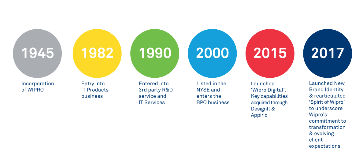 About Us - Wipro