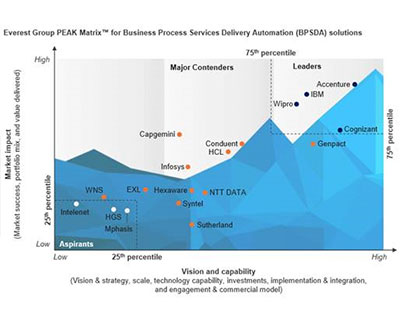 Wipro ranked as a Leader by Everest Group in the PEAK Matrix™ Assessment for Business Process Service Delivery Automation