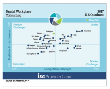 Wipro named a market Leader in five different quadrants focused on Digital Workplace Services by ISG.