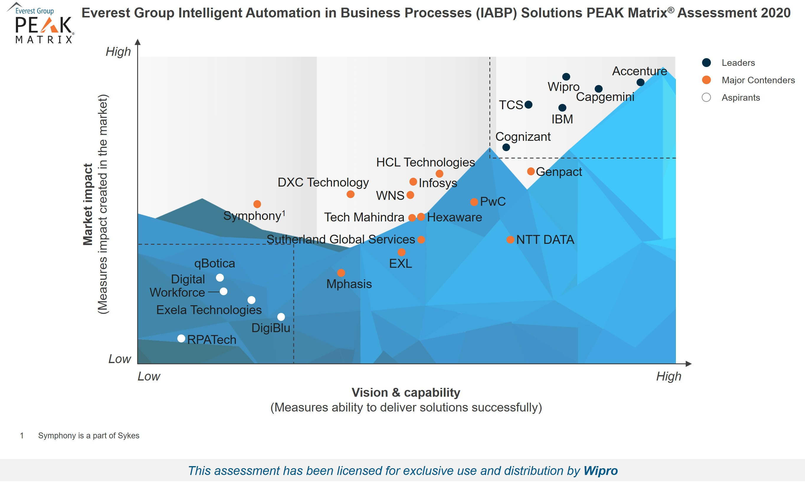 Wipro rated as a Leader in Everest Group IABP Solutions PEAK Matrix Assessment 2020
