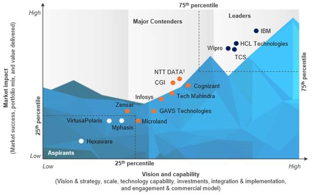 Wipro rated as a Leader by Everest Group in the PEAK Matrix™ Assessment for IT Infrastructure Services Automation