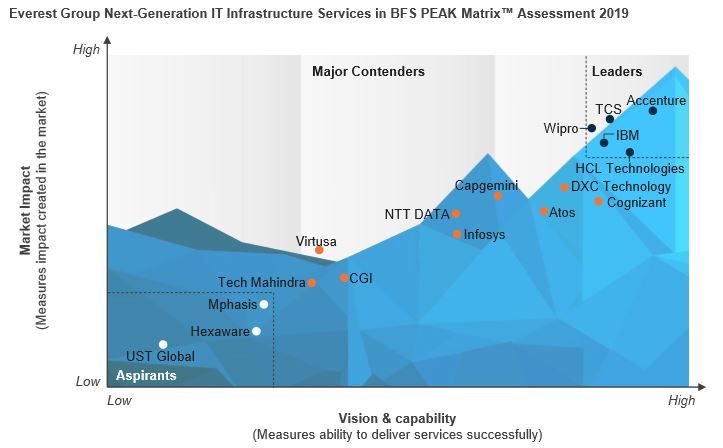 Wipro is a Leader in the Everest Group PEAK Matrix™ for Next Generation IT Infrastructure Services in BFS 2019