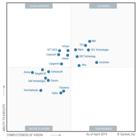 Wipro positioned as 'Leader' in Gartner magic quadrant for Data Center Outsourcing and Hybrid Infrastructure Managed Services, North America