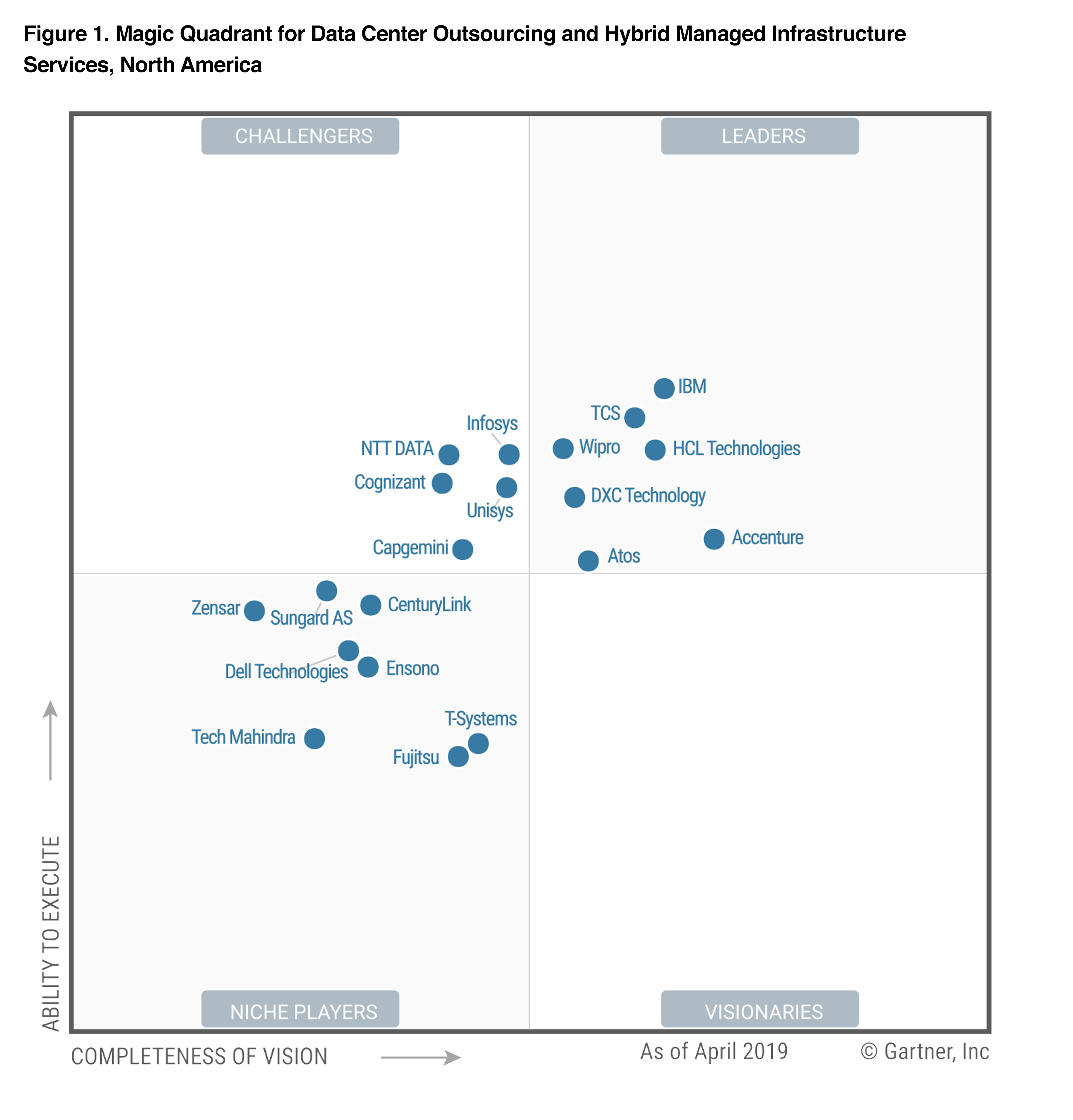 Wipro positioned as a 'Leader' in Gartner Magic Quadrant for Data Center Outsourcing and Hybrid Infrastructure Managed Services, North America