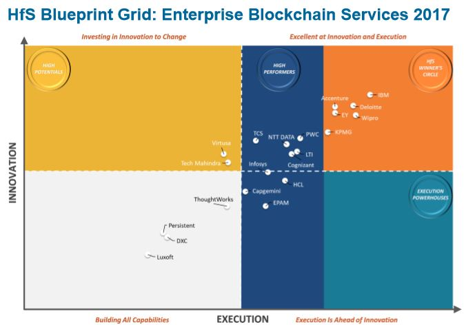 HfS Blueprint Report: Enterprise Blockchain Service