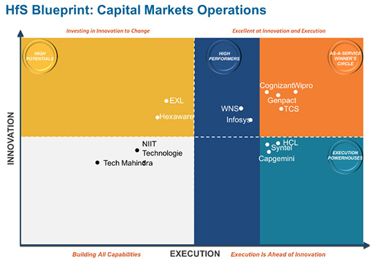 Analyst speak wipro wipro rated in the winners circle global number 1 by hfs in the capital malvernweather Image collections