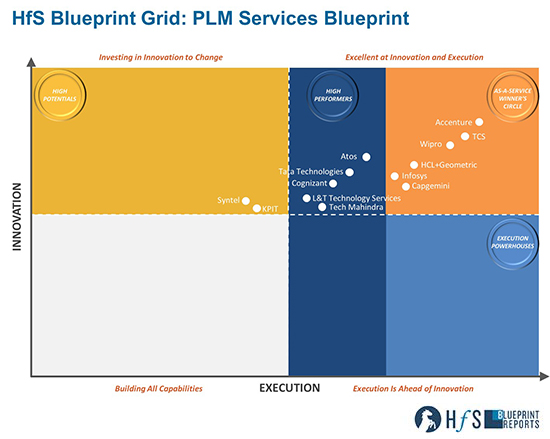HfS Blueprint for PLM Services: Wipro positioned as a Winner