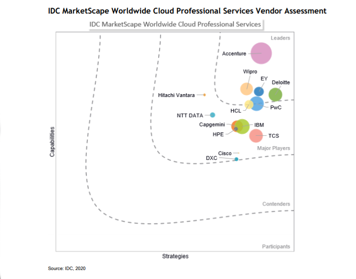 Wipro rated as a Leader in IDC MarketScape Worldwide Cloud Professional Services 2020 Vendor Assessment