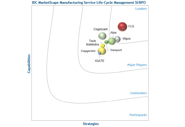 "IDC positions Wipro's Aftermarket Services Transformation Practice - Manufacturing & Hi-Tech SBU as a ""leader"" in Service Lifecycle Management"