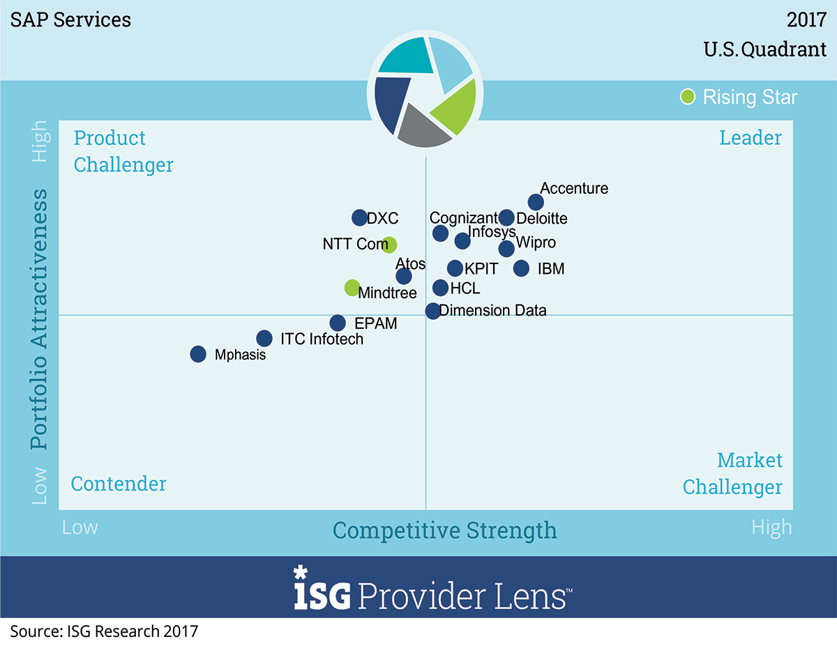 ISG Provider Lens™ U.S. Market Quadrant Report | Cloud Services – SAP Services | December 2017
