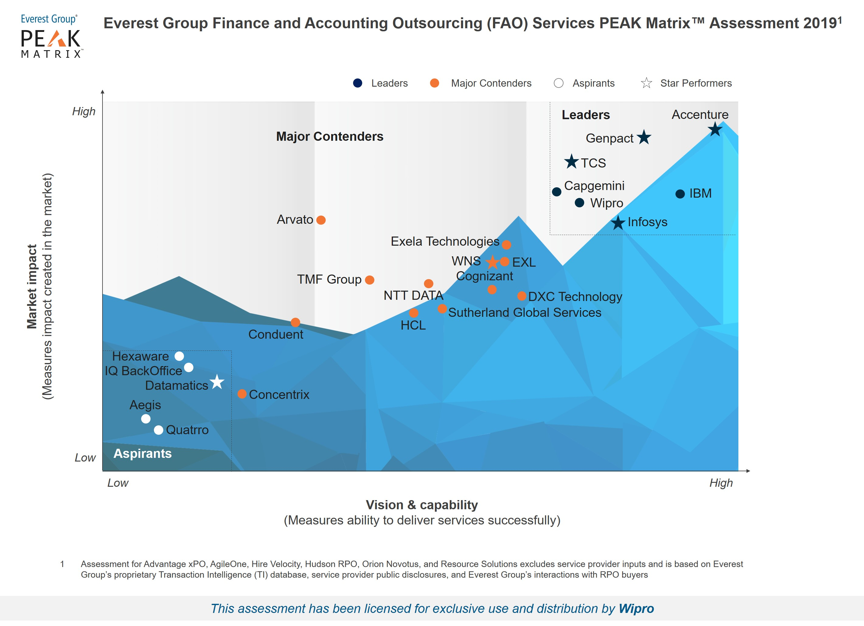 Wipro is a leader in Finance and Accounting Outsourcing (FAO) - Service Provider Landscape with Services PEAK Matrix™ Assessment 2019