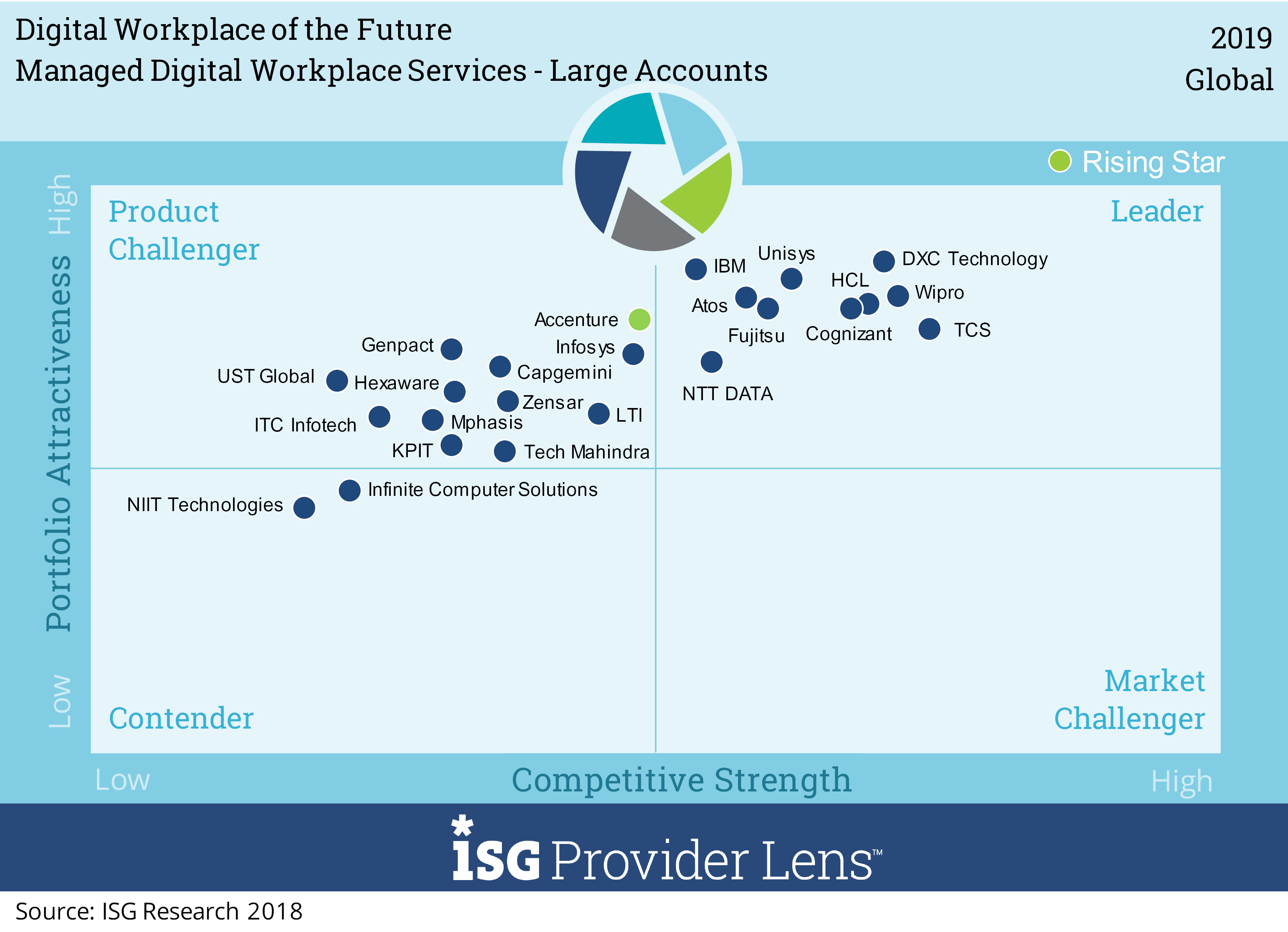 Wipro has been positioned as a Global Leader in Digital Workplace of the Future ISG Provider Lens study 2019