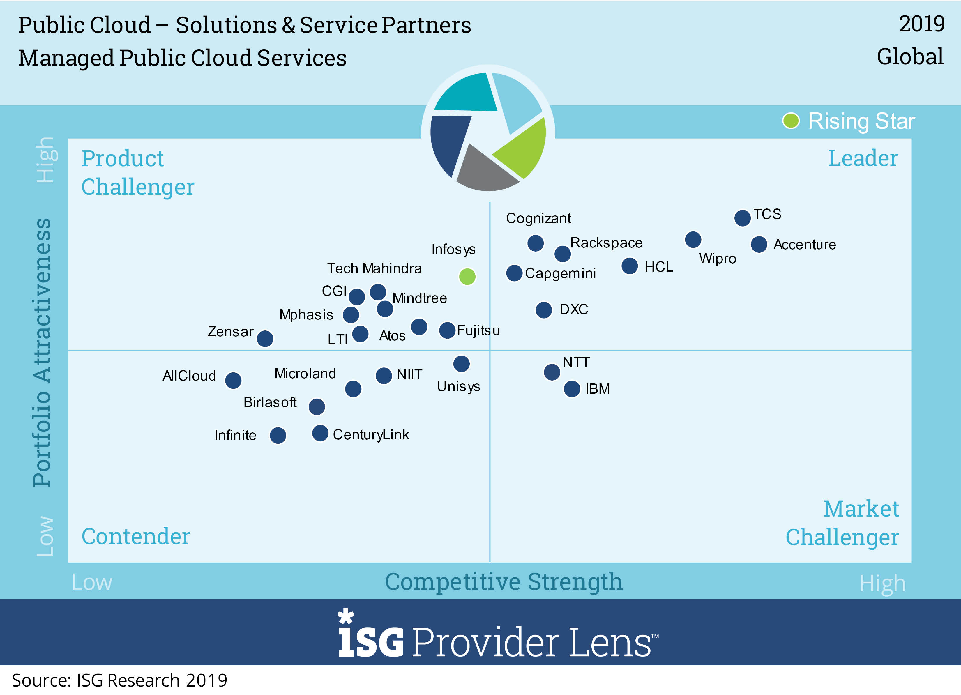 Wipro has been positioned as a Global Leader in Public Cloud – Solutions & Service Partners - ISG Provider Lens™ study 2019