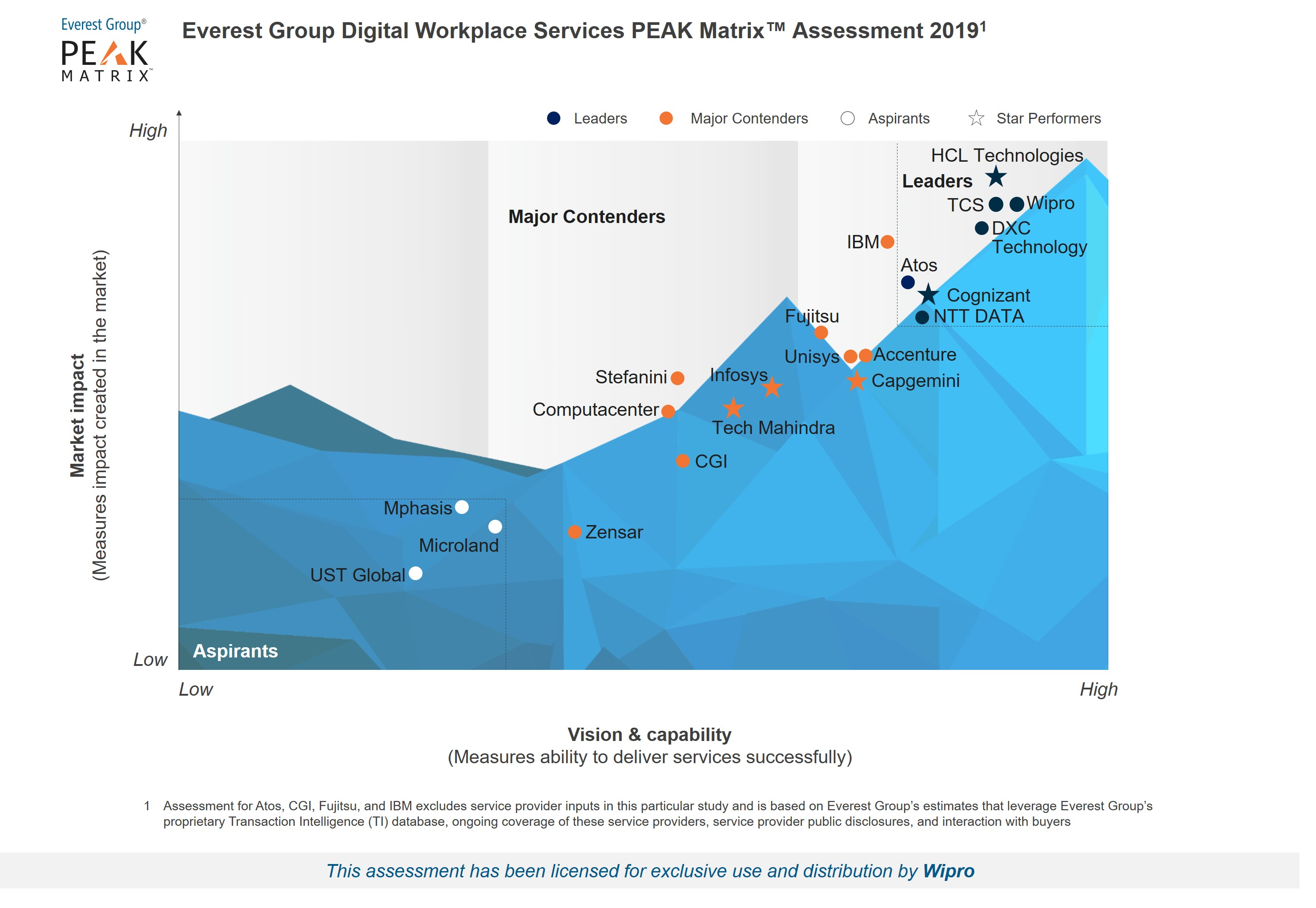 Wipro has been positioned as a Leader in Digital Workplace Services PEAK Matrix™