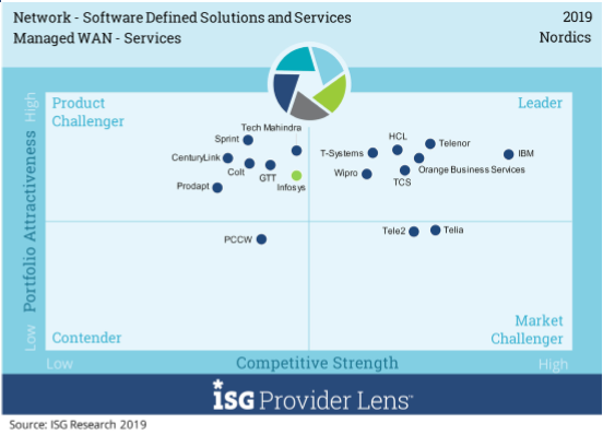 Wipro has been positioned as a Nordics Leader in Network - Software Defined Solutions & Services - ISG Provider Lens study 2019