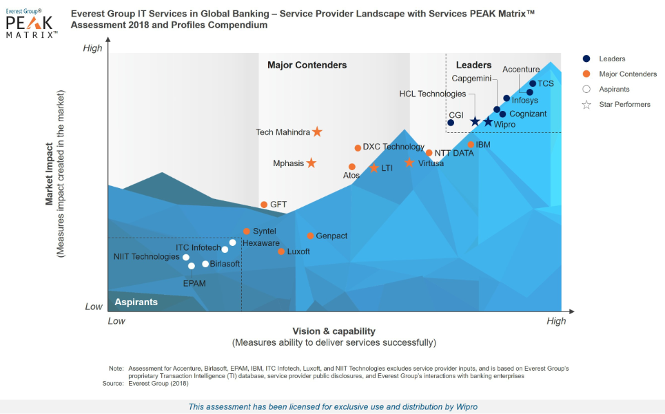Wipro is a Leader and Star Performer in the Everest Group's Banking Application Services PEAK Matrix™ Assessment 2018