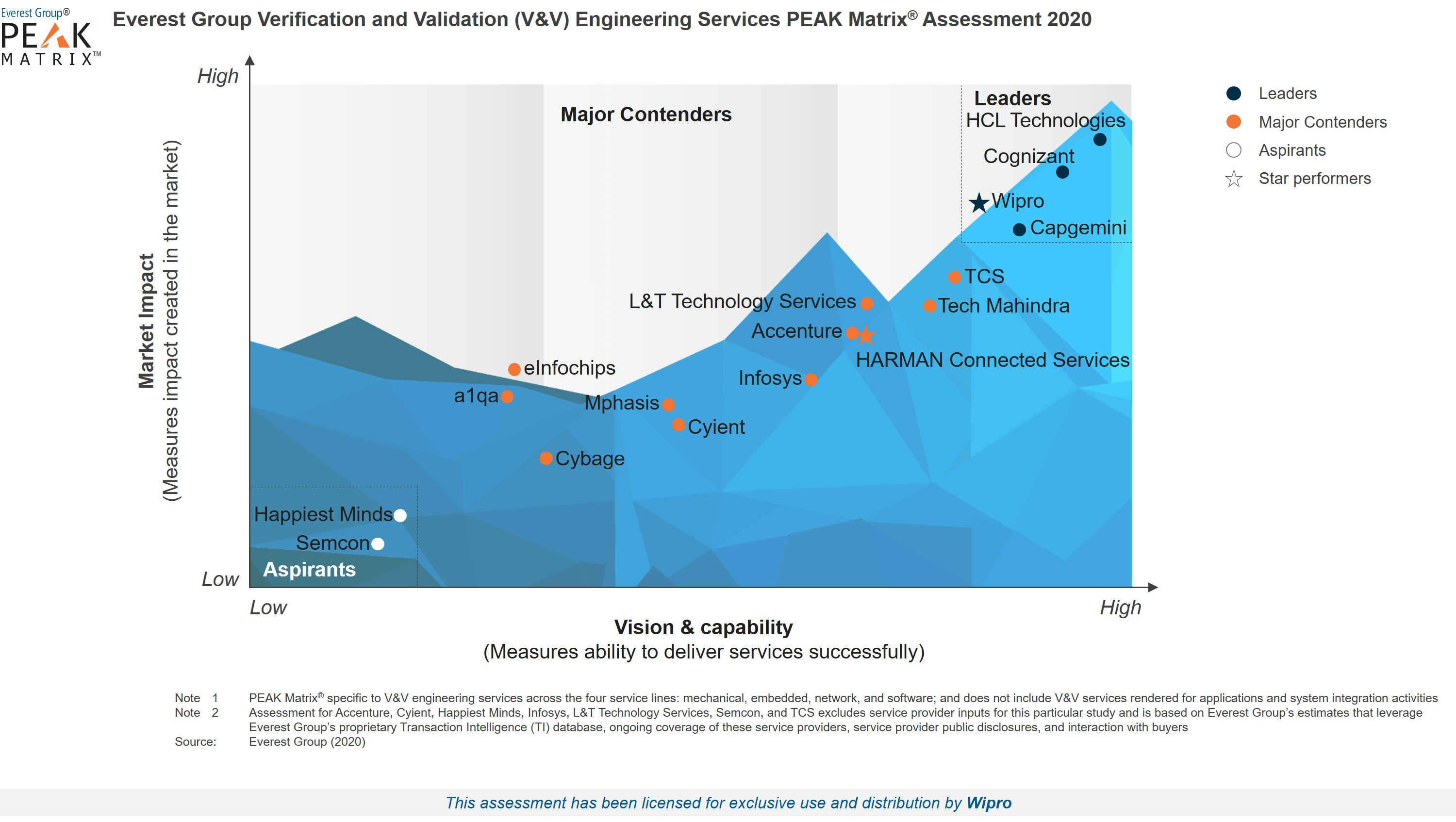 Wipro is a Leader and Star Performer in Verification and Validation Engineering Service Providers 2020