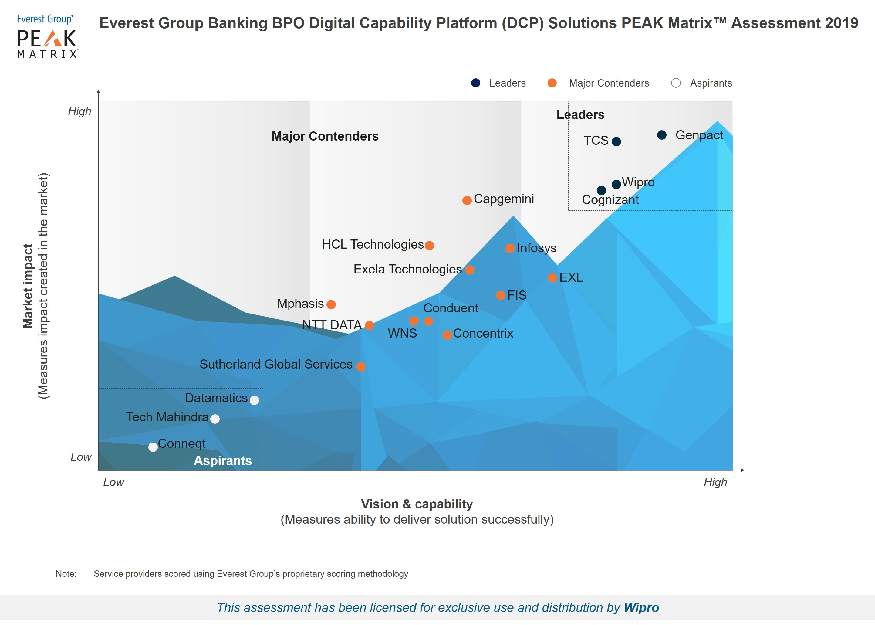 Wipro is a leader in the Banking BPO Digital Capability Platform (DCP) - Service Provider Landscape with Solutions PEAK Matrix™ Assessment 2019