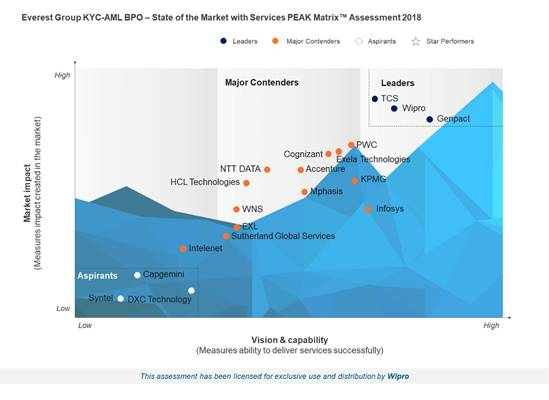 Wipro is a Leader in the Everest Group's KYC-AML BPO – State of the Market with Services PEAK Matrix™ Assessment 2018