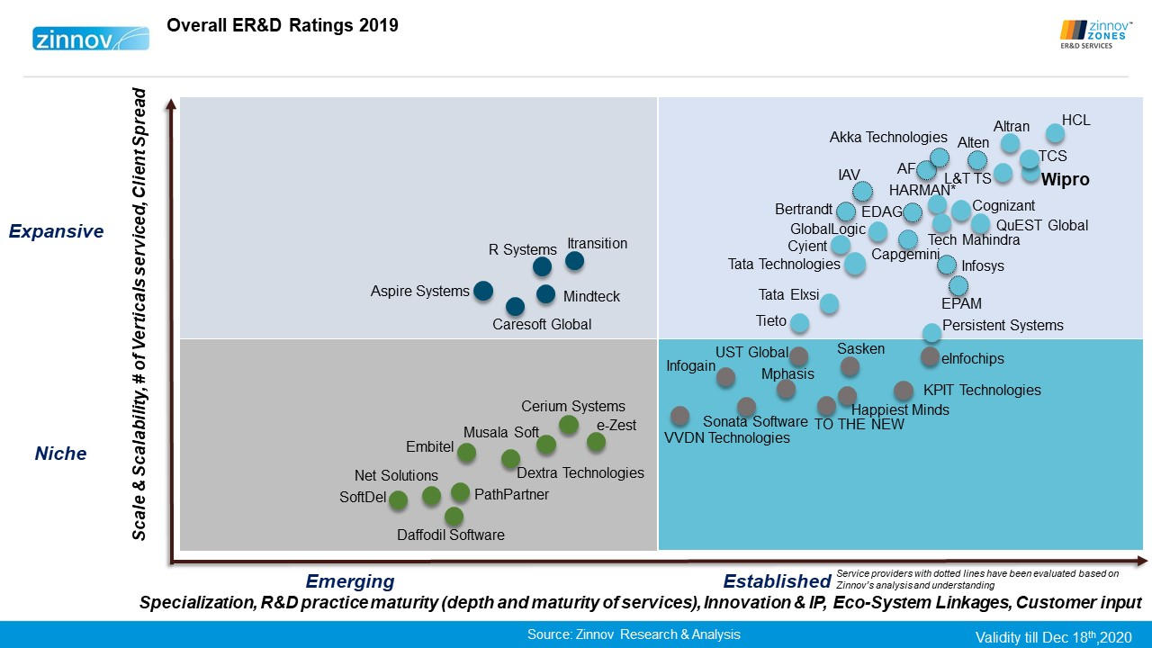 Wipro is a Leader in Zinnov Zones for Engineering R&D Services 2019