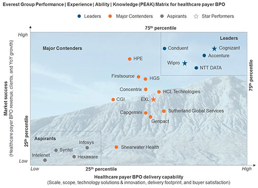 Wipro is rated as a Leader and Star Performer in Healthcare Payer BPO PEAK Matrix 2017
