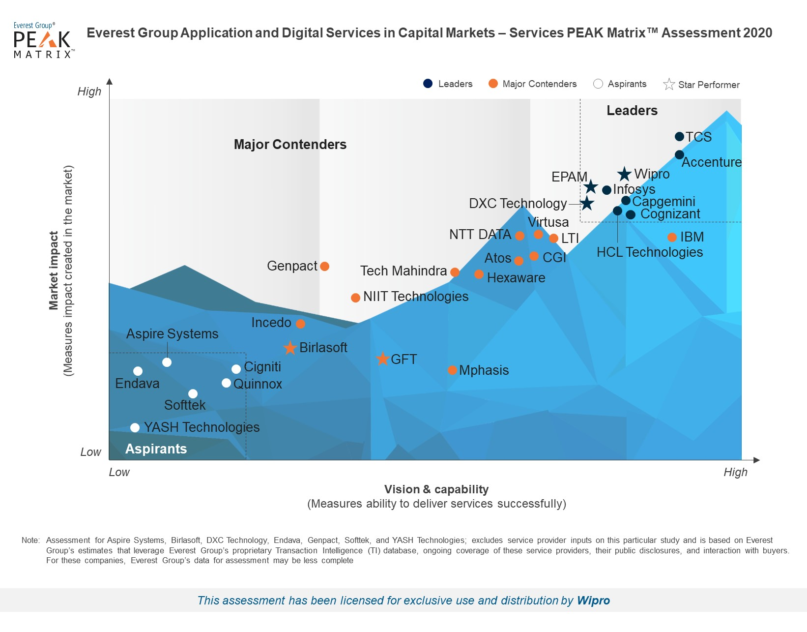 Wipro positioned as a Leader and Star Performer in Application and Digital Services in Capital Markets PEAK MatrixTM 2020