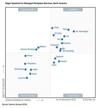 Wipro positioned as a Leader in 2019 Magic Quadrant for Managed Workplace Services, North America