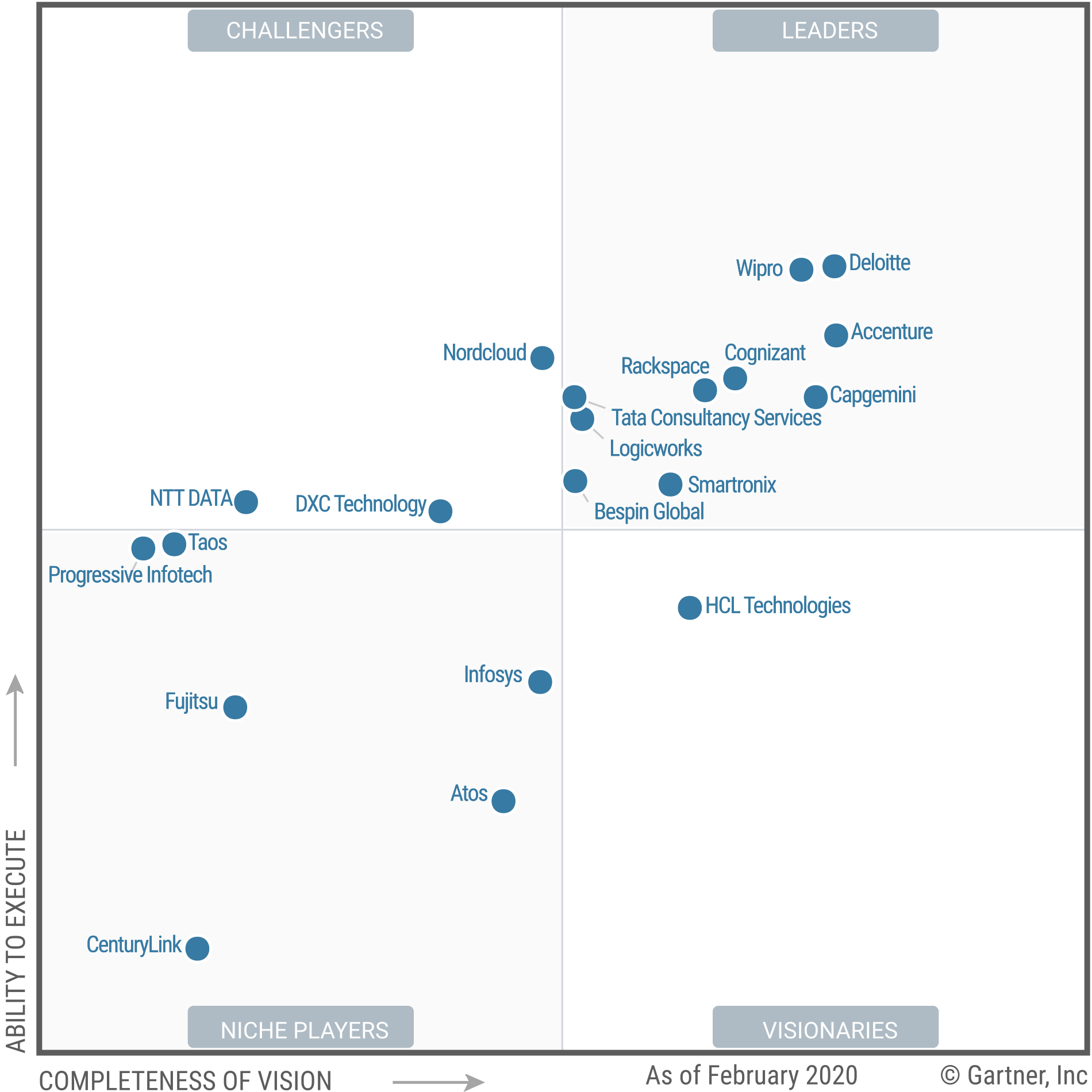 Wipro Positioned as a Leader in 2020 Magic Quadrant for 'Public Cloud Infrastructure Professional and Managed Services', Worldwide