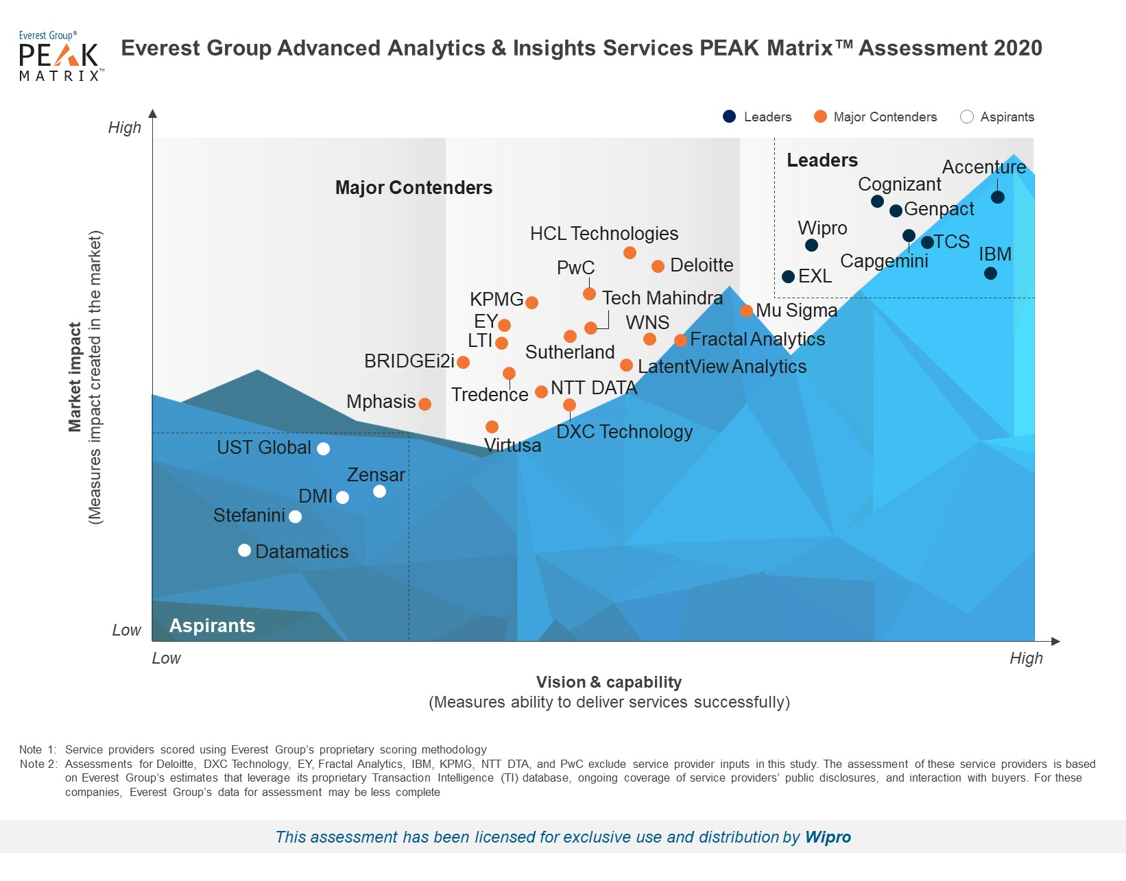 Wipro is a Leader in Advanced Analytics & Insights Services 2020