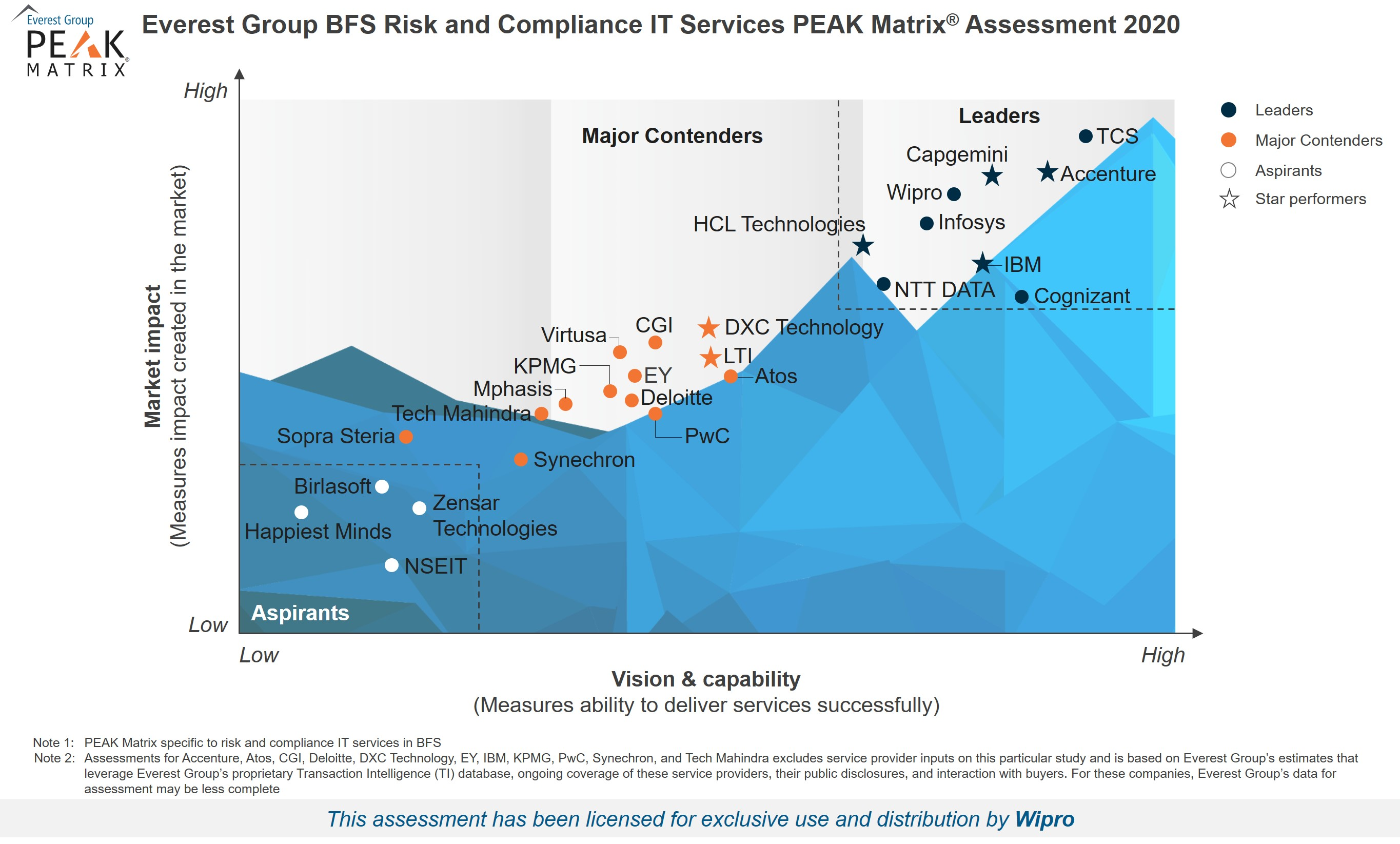 Wipro positioned as a Leader in BFS Risk and Compliance IT Services PEAK Matrix ® Assessment 2020