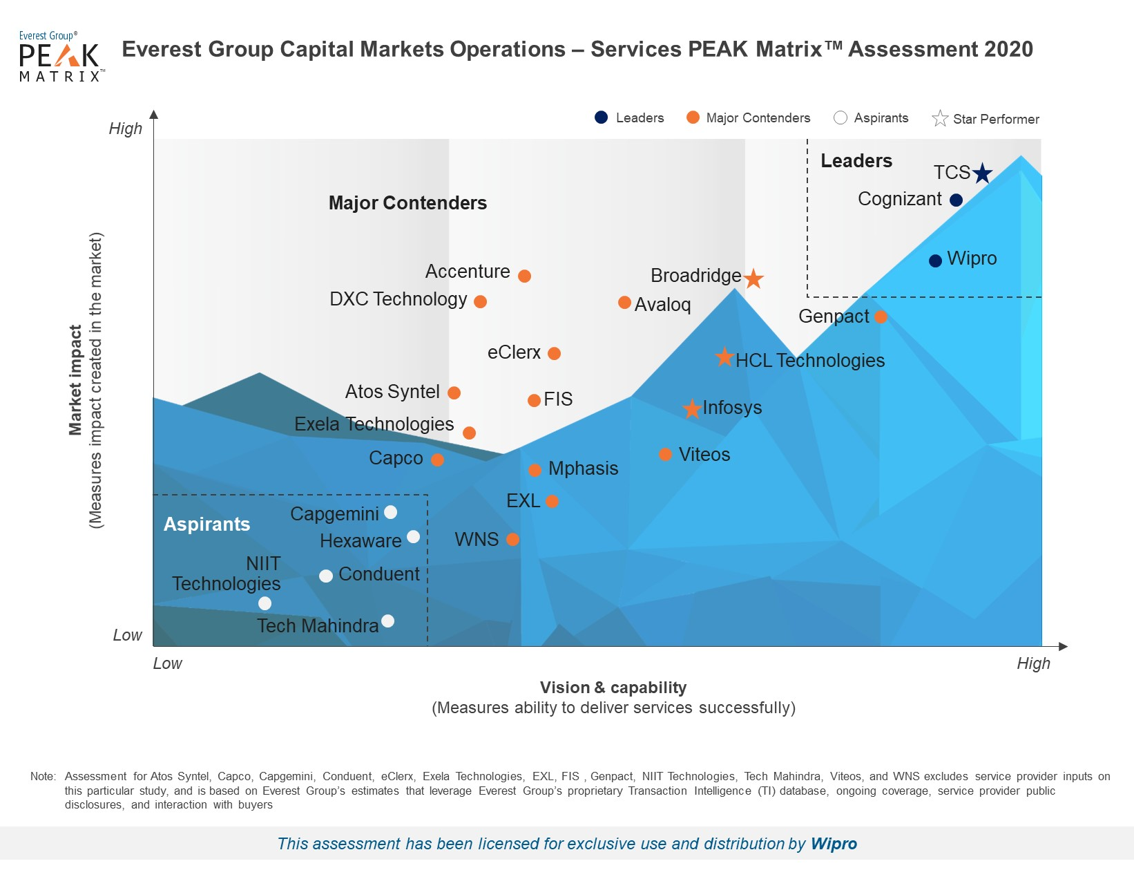 Wipro positioned as a Leader in Capital Markets Operations PEAK MatrixTM 2020