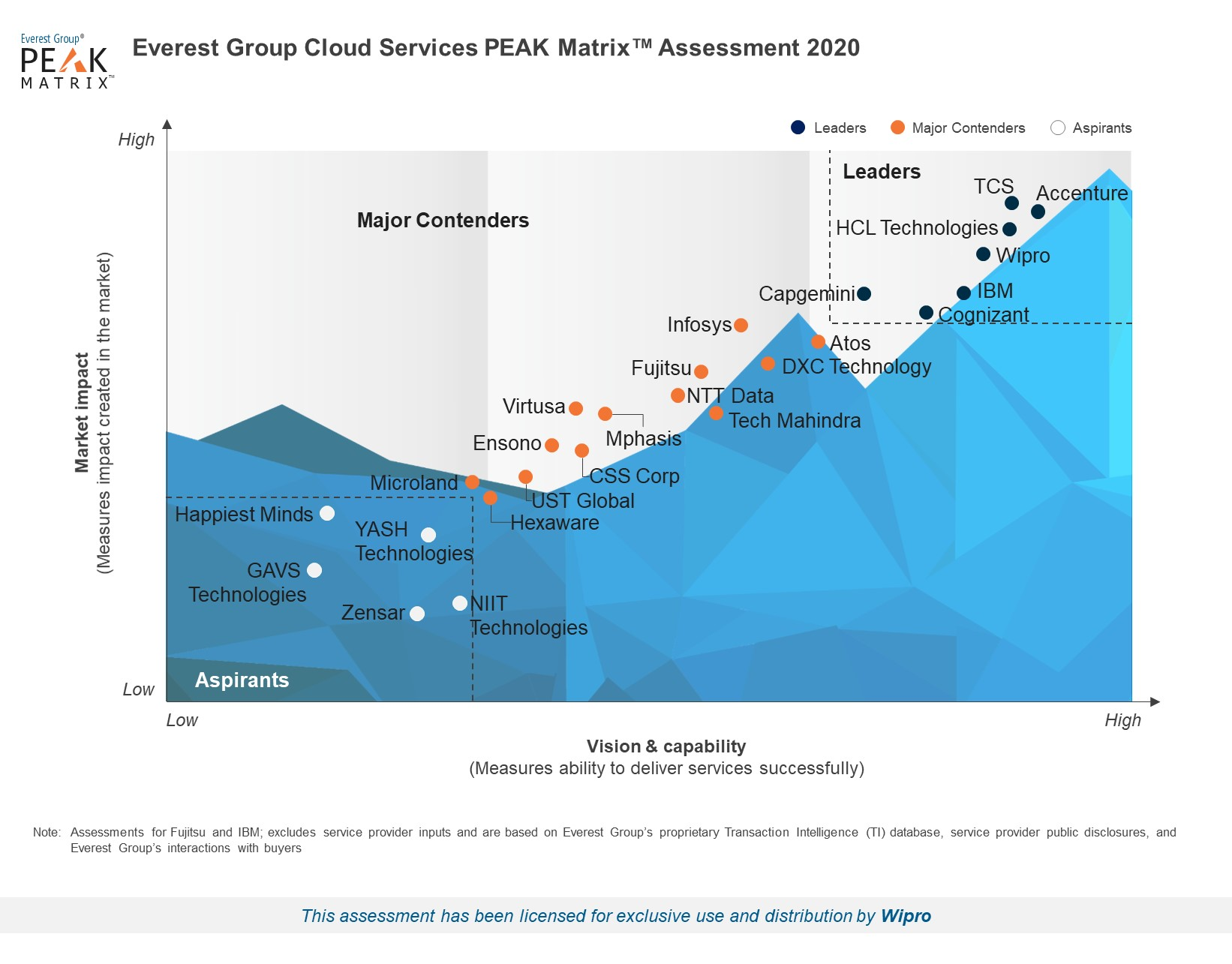 Wipro positioned as a Leader in Cloud Service Providers PEAK MatrixTM 2020