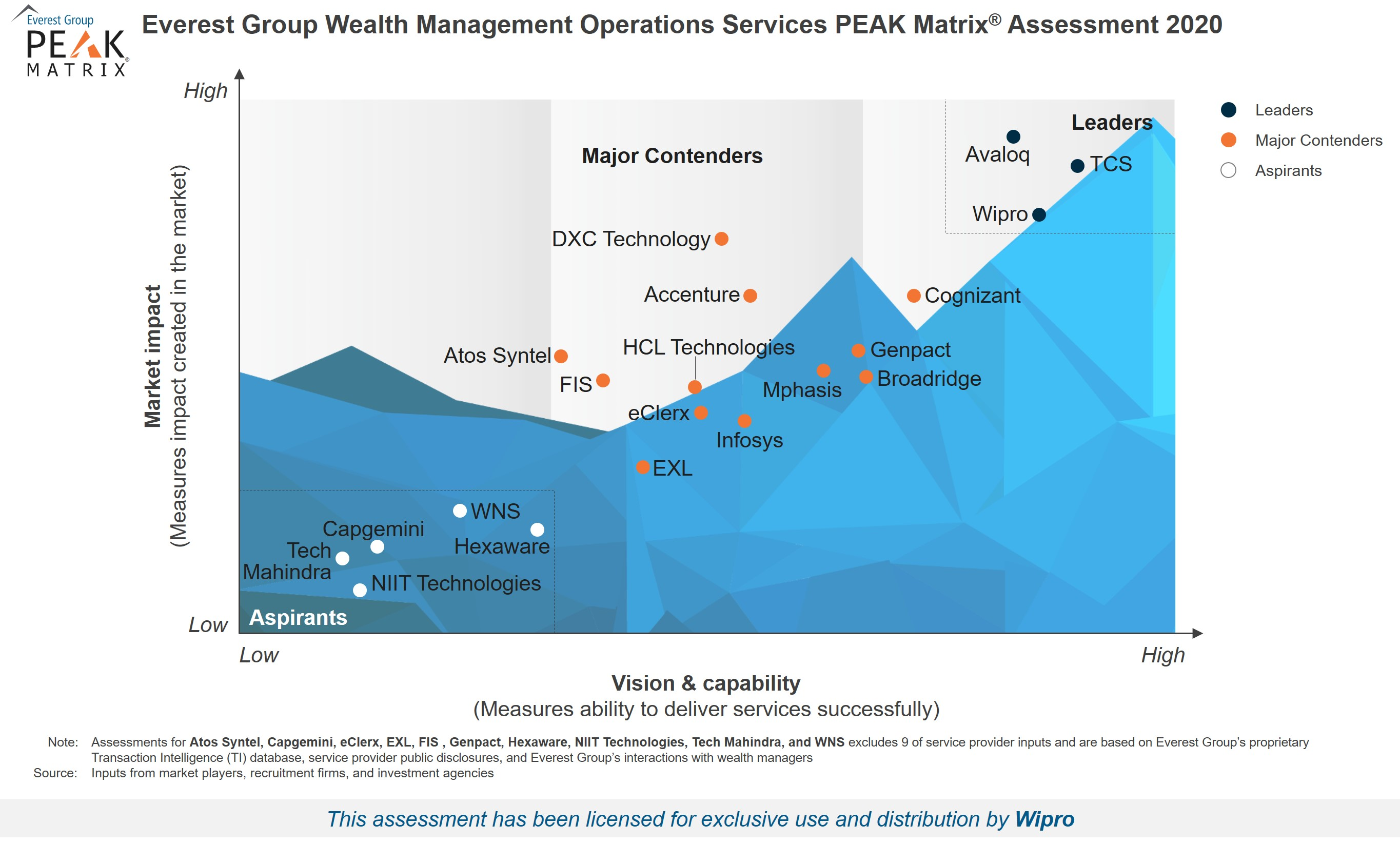 Wipro positioned as a Leader in Everest Group PEAK Matrix for Wealth Management Operations Service Providers 2020