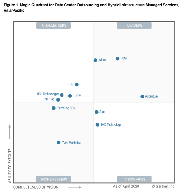 Wipro positioned as a Leader in Gartner 2020 Magic Quadrant for Data Center Outsourcing and Hybrid Infrastructure Managed Services, Asia/Pacific