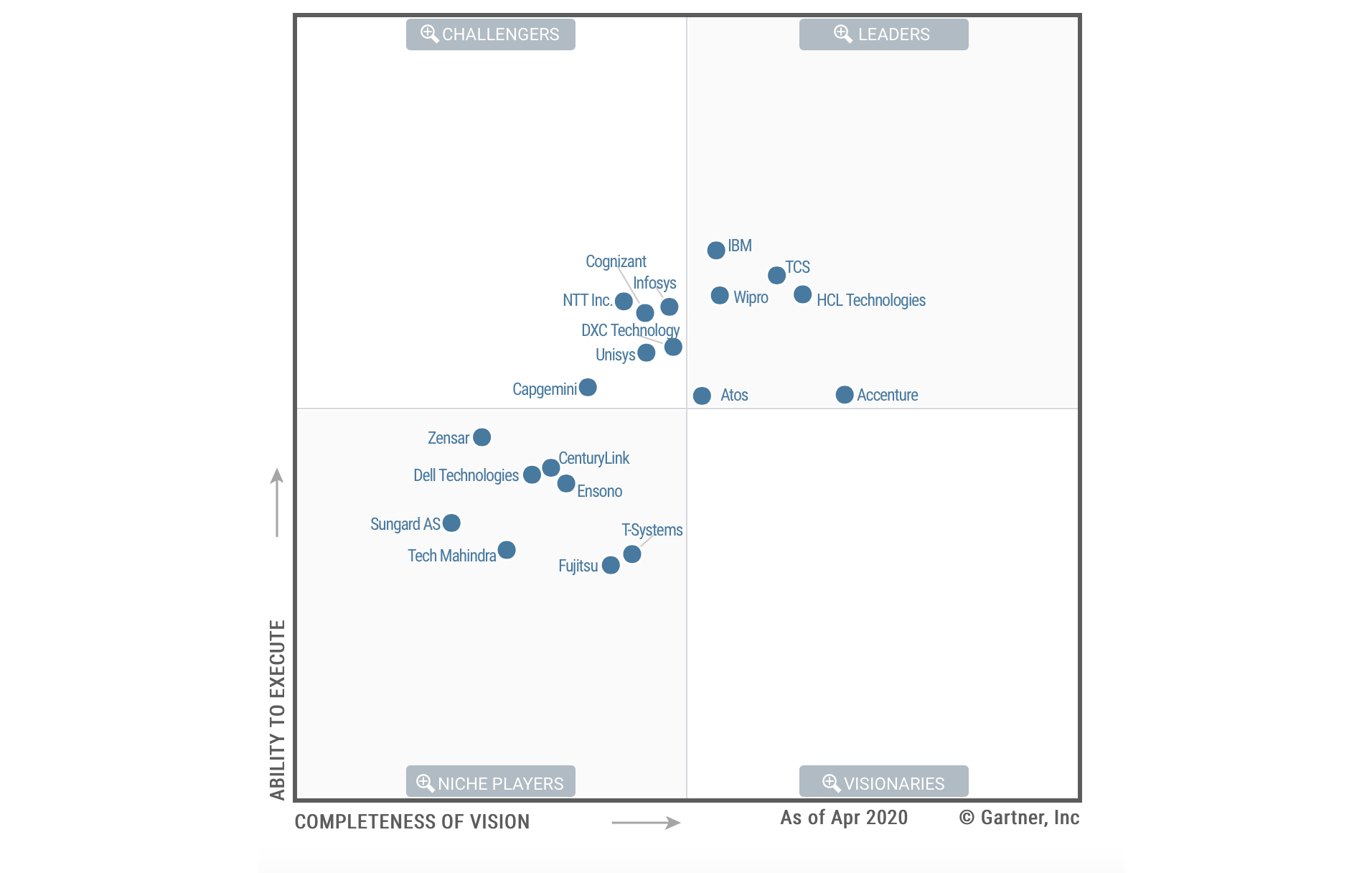 Wipro positioned as a 'Leader' in Gartner 2020 Magic Quadrant for Data Center Outsourcing and Hybrid Infrastructure Managed Services, North America.