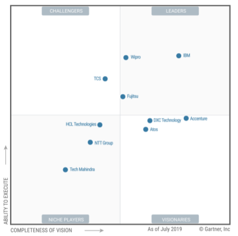 Wipro positioned as a 'Leader' in Gartner Magic Quadrant for Data Center Outsourcing and Hybrid Infrastructure Managed Services, Asia/Pacific