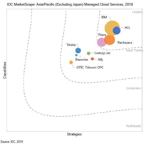 Wipro positioned as a 'Leader' in IDC MarketScape: Asia/Pacific (Excluding Japan) Managed Cloud Services 2019 Vendor Assessment