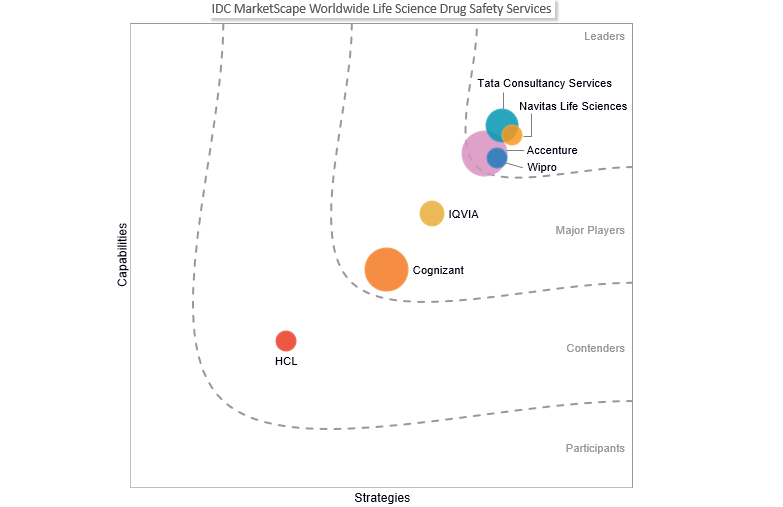 Wipro positioned as a Leader in IDC MarketScape: Worldwide Life Science Drug Safety Services 2019-2020 Vendor Assessment