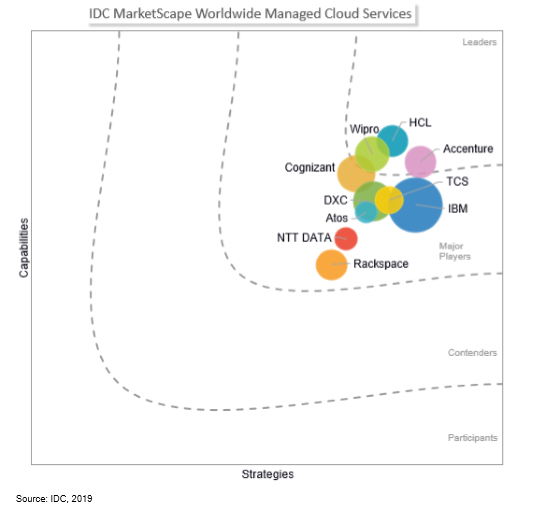 Wipro positioned as a 'Leader' in IDC MarketScape: Worldwide Managed Cloud Services 2019 Vendor Assessment