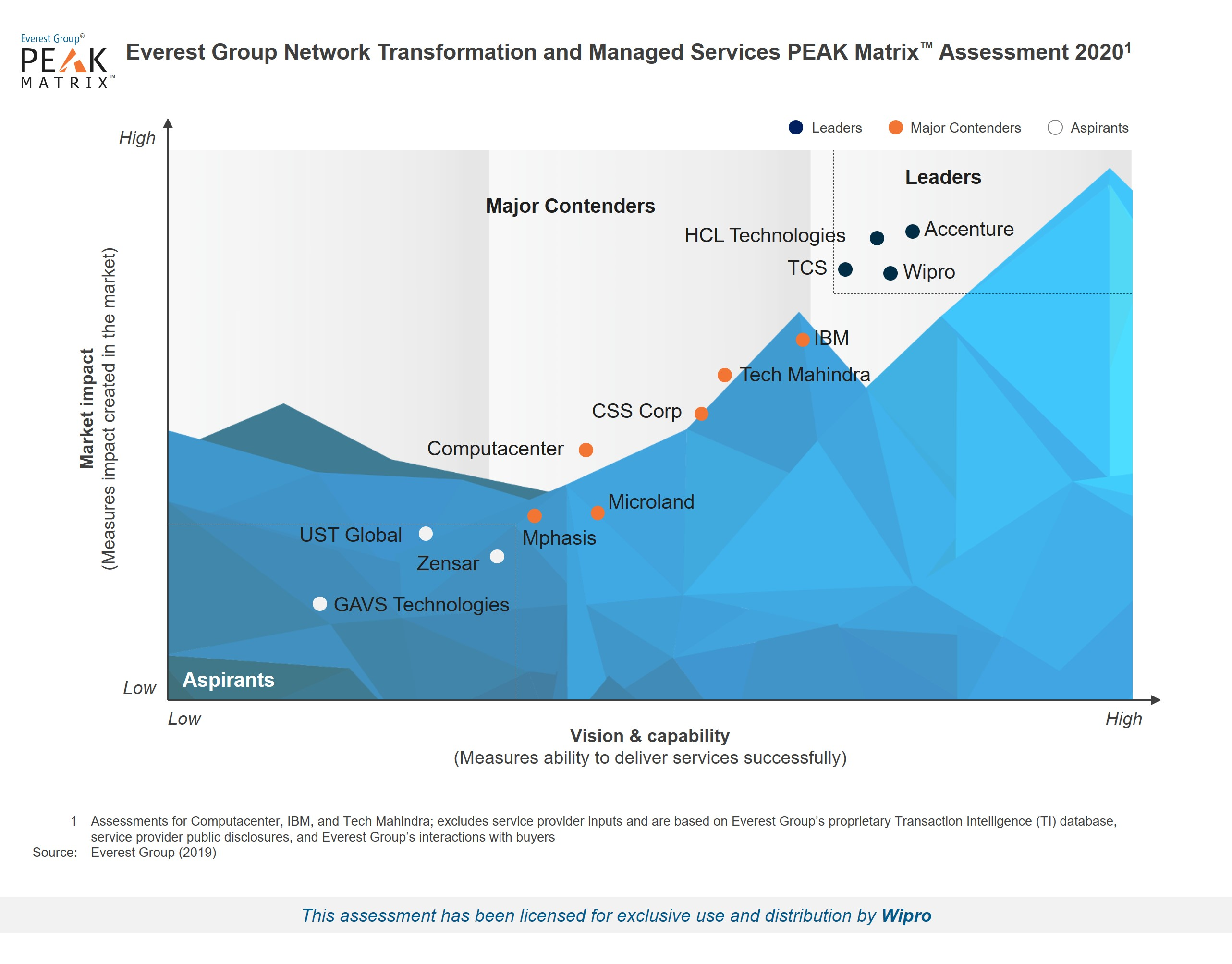 Wipro positioned as a Leader in Network Transformation and Managed Service Providers 2020