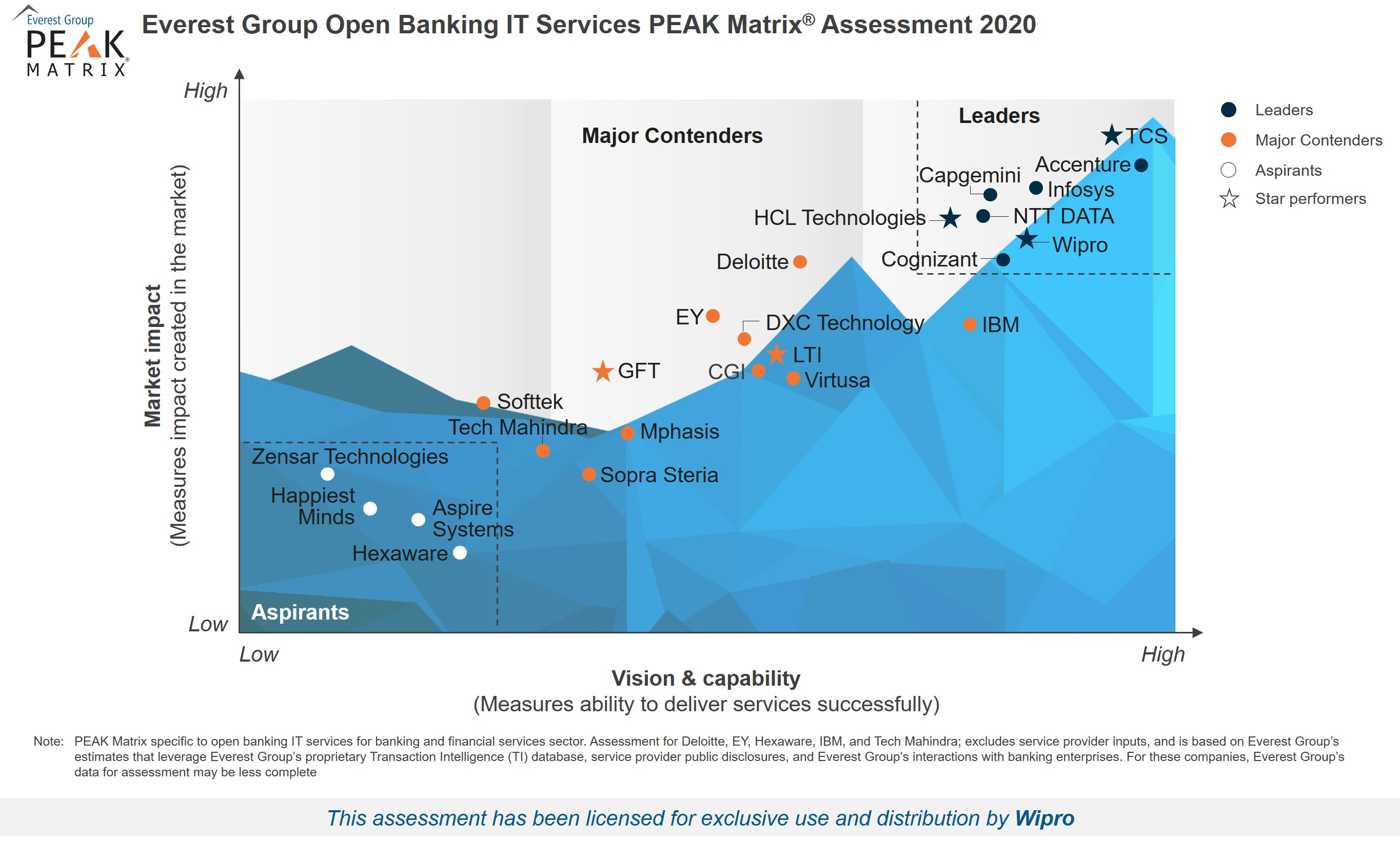 Wipro positioned as a Leader in Open Banking IT Services PEAK Matrix ® Assessment  2020
