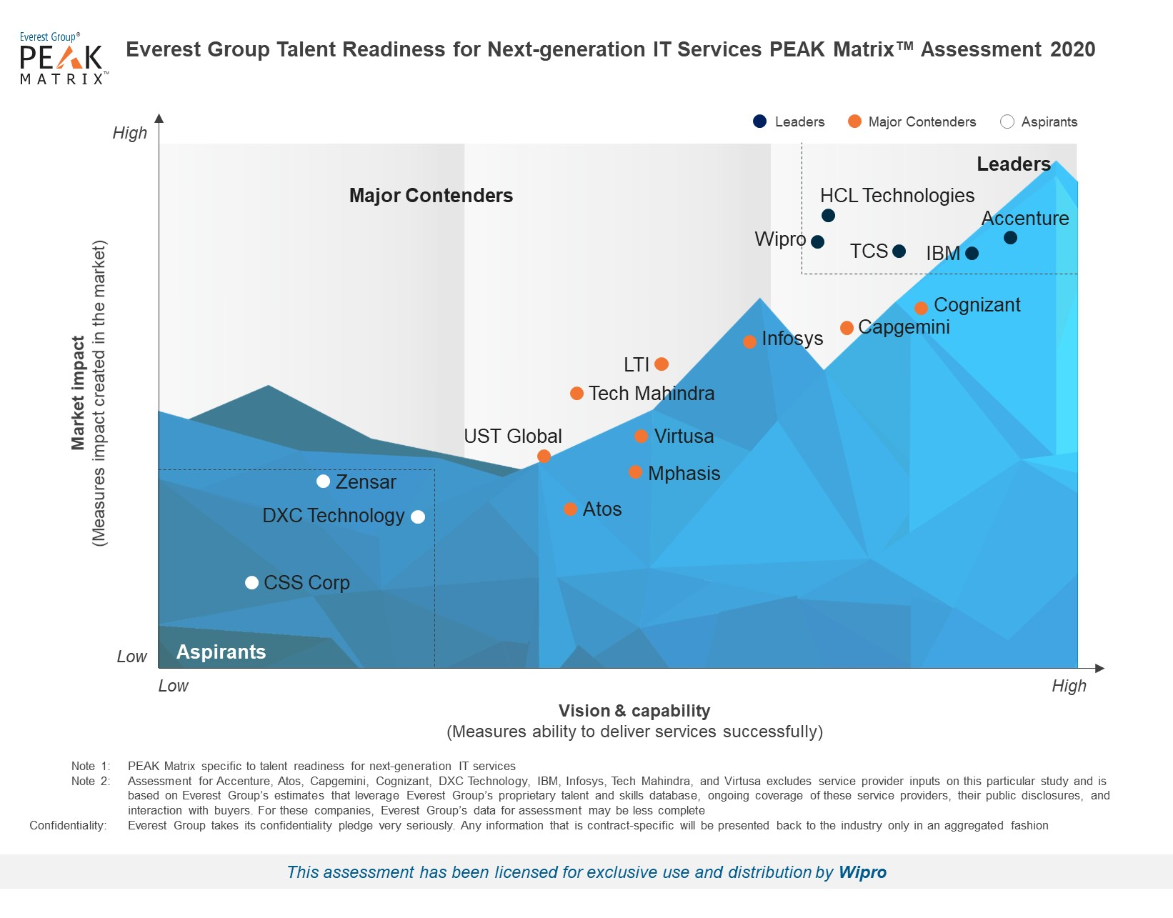 Wipro positioned as a Leader in Talent Readiness for Next-generation IT Services PEAK Matrix™ Assessment 2020