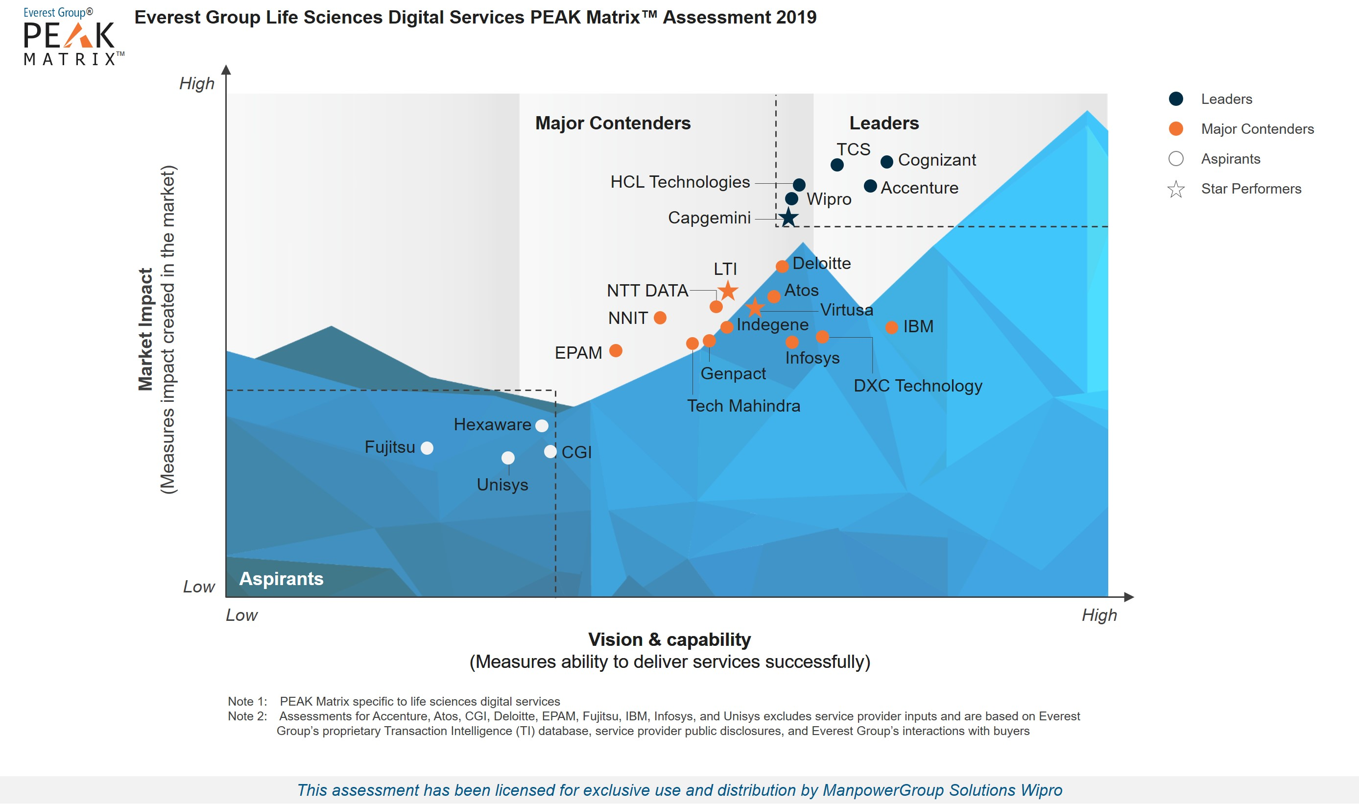 Wipro positioned as a Leader in Life Sciences Digital Services PEAK MatrixTM Assessment 2019