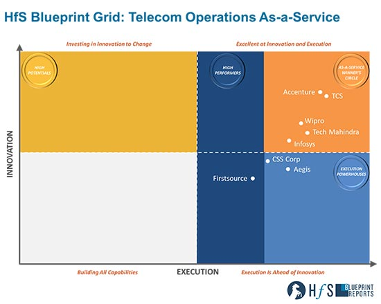 "Wipro positioned in the ""Winner's Circle"" in HfS Blueprint on Telecom As-a-service"