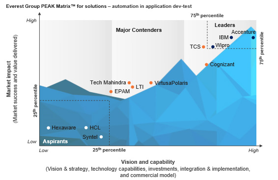 Wipro rated as a Leader in Everest Group's PEAK Matrix™ for Automation in Application Dev-Test 2017