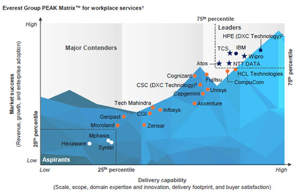Wipro recognized as a Leader and Star Performer for Workplace Services