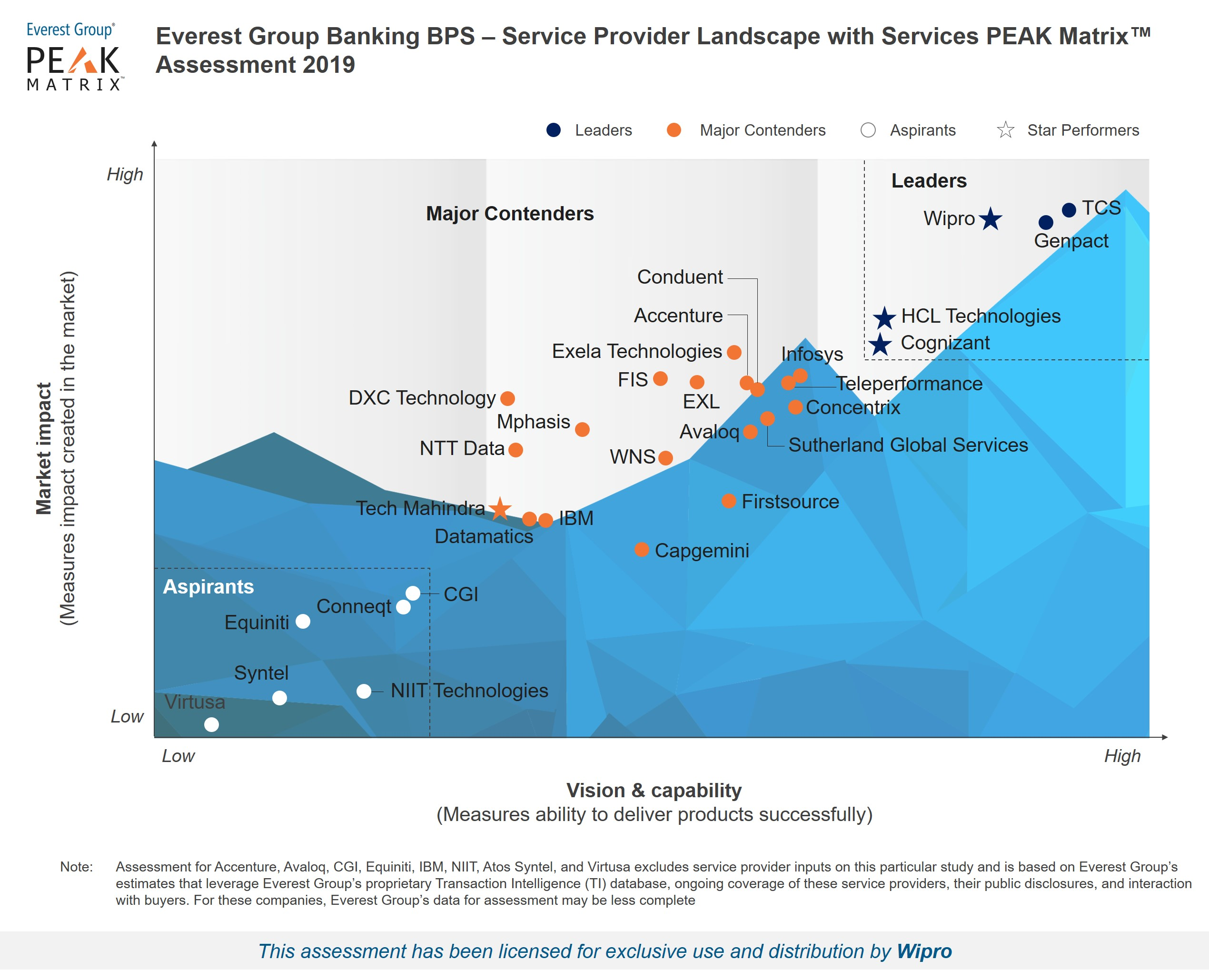 Wipro recognized as a Leader in Everest Group's Banking BPS – Service Provider Landscape with Services PEAK Matrix Assessment 2019