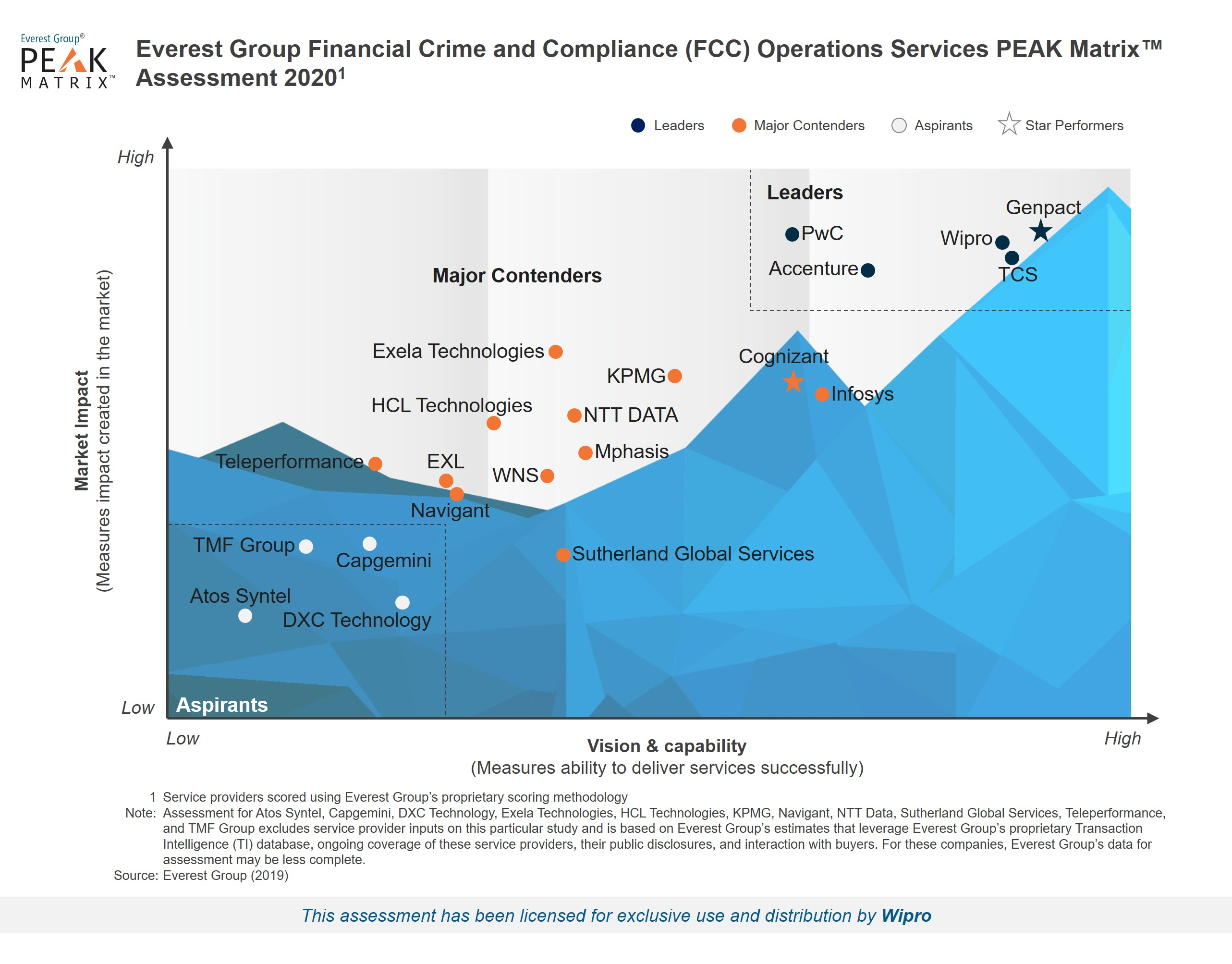 Wipro recognized as a Leader in Everest Group's Financial Crime and Compliance (FCC) Operations Services PEAK Matrix Assessment and Service Provider Landscape 2020