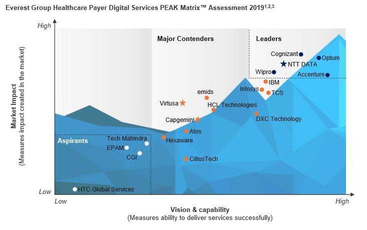 Wipro recognized as a Leader in Everest Group's Healthcare Payer Digital Services PEAK Matrix Assessment and Service Provider Landscape 2019