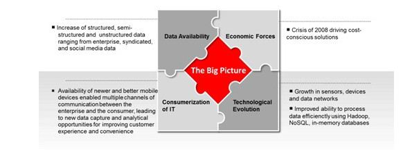 Big Data and Analytics: Why the buzz is growing louder